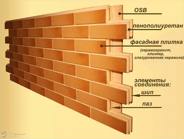 состав термопанели
